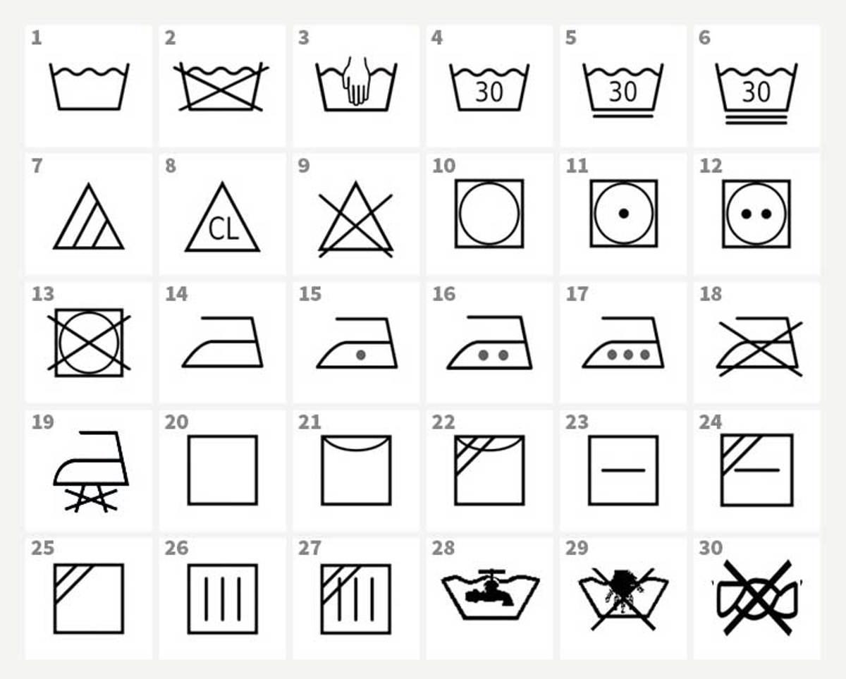 Cosa Non Mettere Nell Asciugatrice i simboli di lavaggio spiegati in breve | partner elite elettro